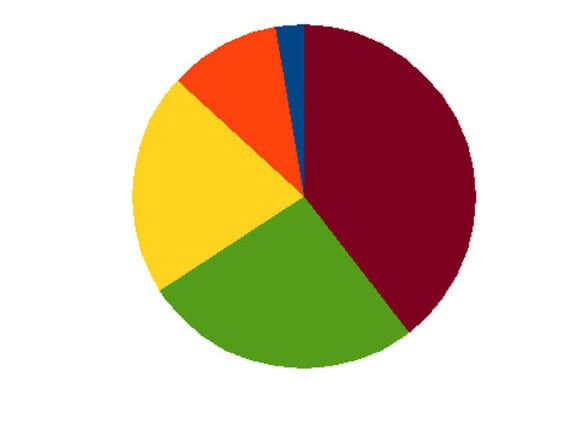 cobb by the numbers logo, a color-coded blank pie chart